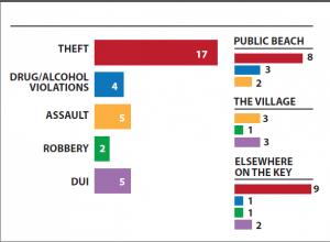 sheriff's report graph