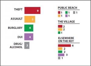 Sheriff Report graph