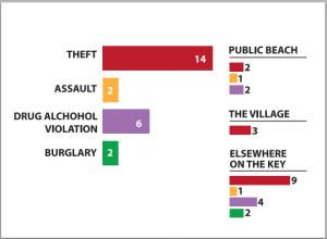 Nov2015 Crime chart