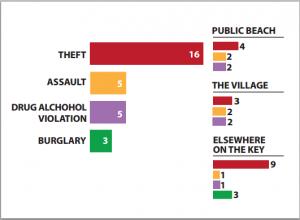 Crime report dec2015