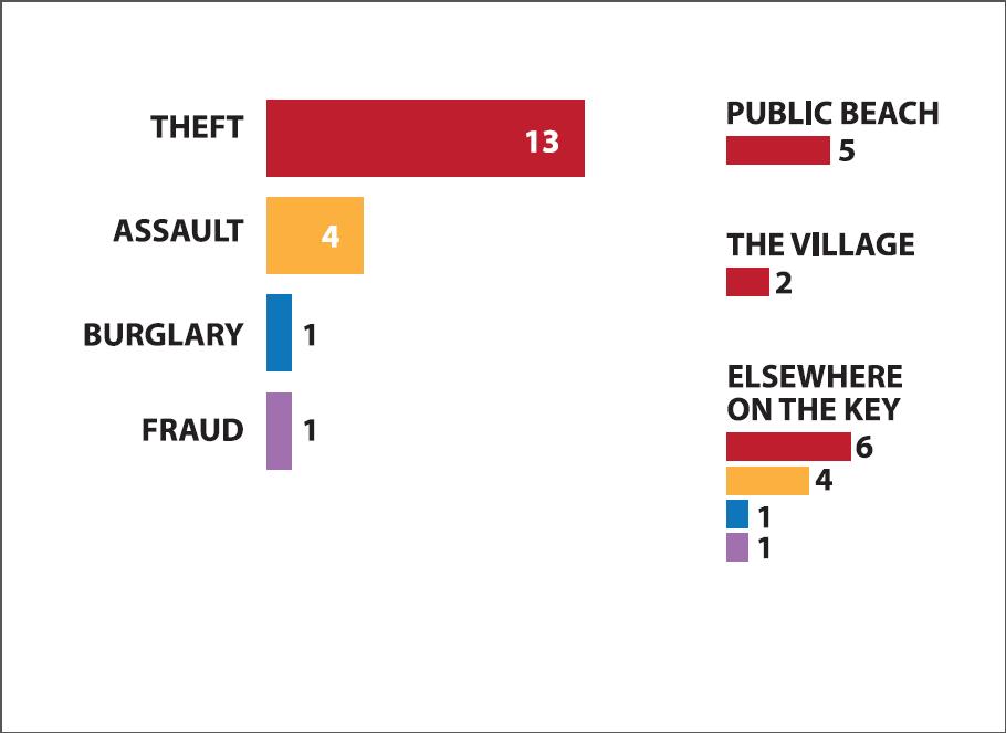Sheriff's chart june 2016