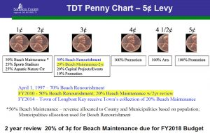 TDT penny info from Brown for BCC for beach maintenance